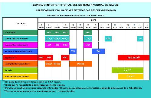 Calendario Vacunaciones