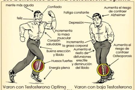 Estimular la testosterona de forma natural